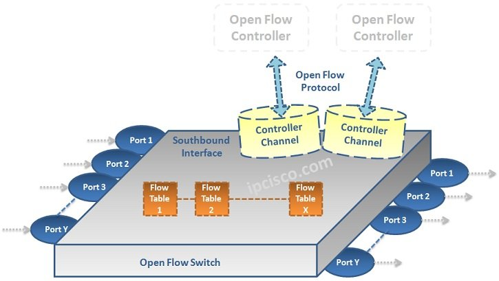 Open-Flow-Switch
