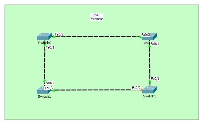 RSTP Configuration on Cisco Packet Tracer ⋆ IpCisco
