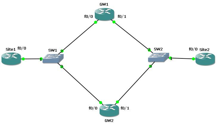 redundancy protocols HSRP example (Hot Standby Router Protocol) topology, protocols for redundancy