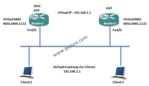redundancy protocols GLBP (Gateway Load Balancing Protocol)