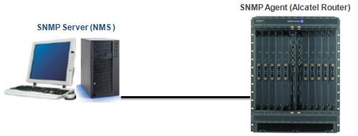 SNMP Configuration On Nokia Service Routers