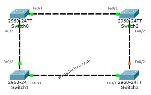 STP (Spanning Tree Protocol) Example Topology on Packet Tracer