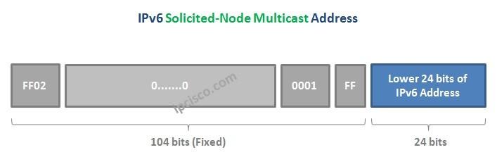 Solicited-Node-Multicast-Address