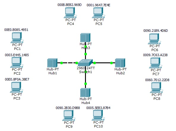 switch port security topology