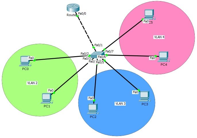 router on stick topology, inter VLAN routing
