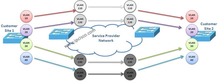 VLAN Mapping (VLAN Translation) ⋆ IpCisco