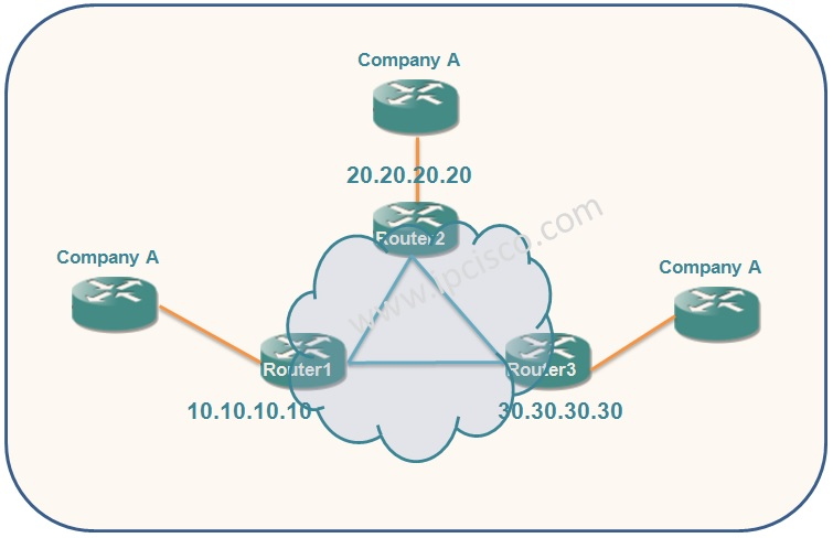 Cisco VPLS Configuration Example