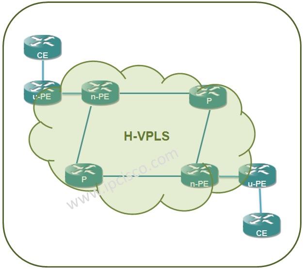 Hierachical-VPLS (H-VPLS) ⋆ https://ipcisco com