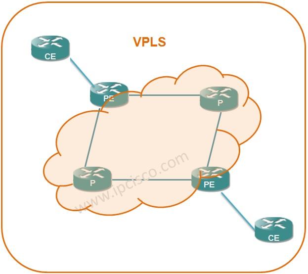 VPLS Architecture, Flat VPLS