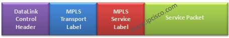 VPN-Labels