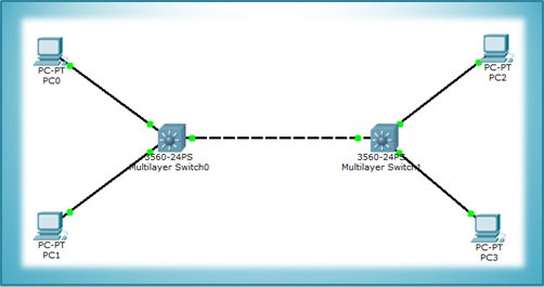 VTP Configuration with Packet Tracer | 2 Steps | IpCisco