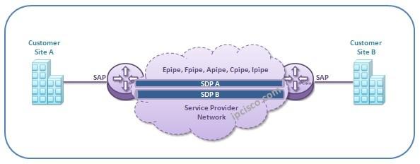 Virtual-Private-Wire-Service