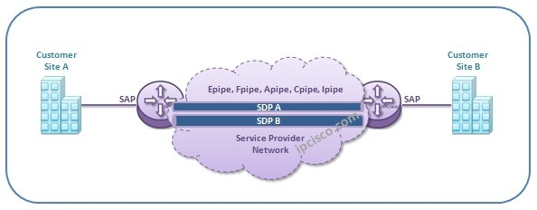 Virtual-Private-Wire-Service