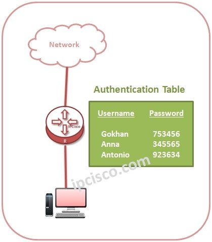 aaa-authentication-table