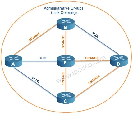 administrative groups link coloring