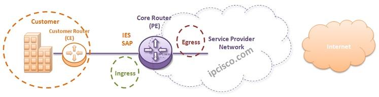 alcatel-ies-services-ingress-eggress