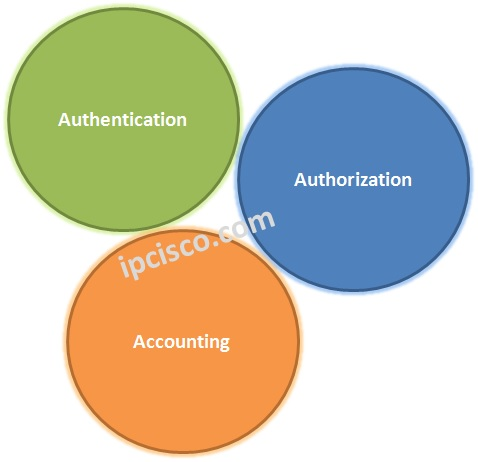 authentication-authorization-accounting