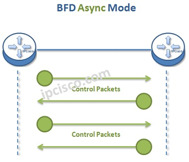 bfd-asyn-mode