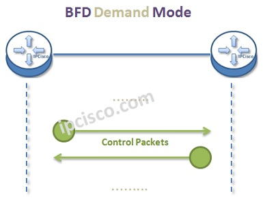 bfd-demand-mode
