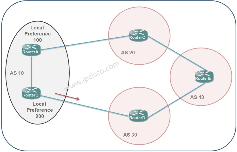 bgp-path-attribute-local-preference-ipcisco-