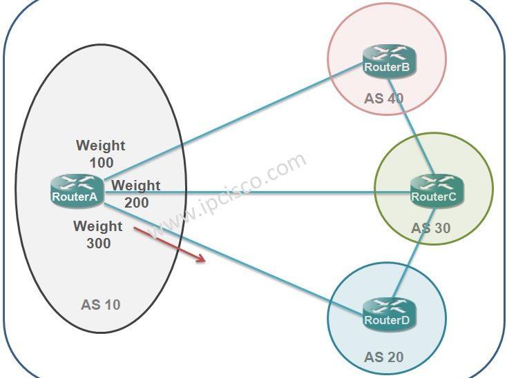 bgp-path-attribute-weight-ipcisco