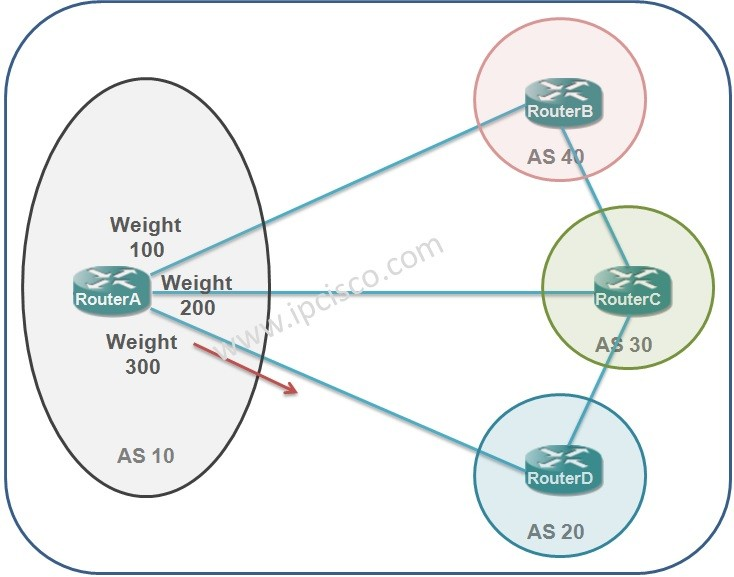 bgp-path-attribute-weight-ipcisco