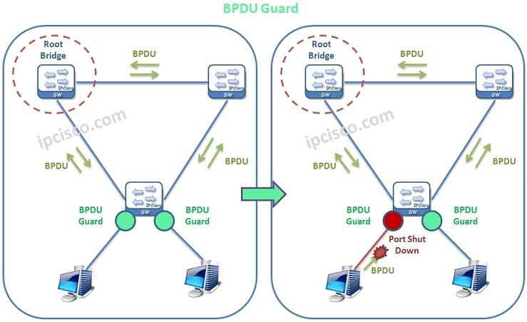 bpdu-guard-example