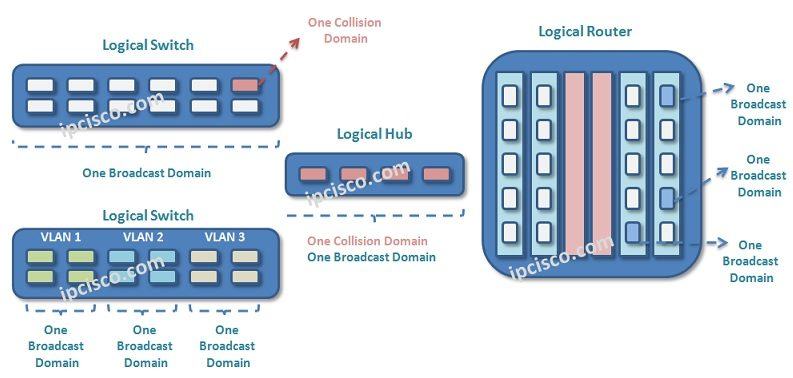 broadcast-and-collision-domains