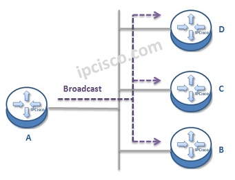 broadcast-example