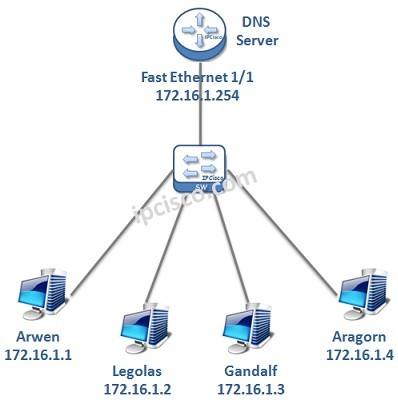 cisco-dns-server-example