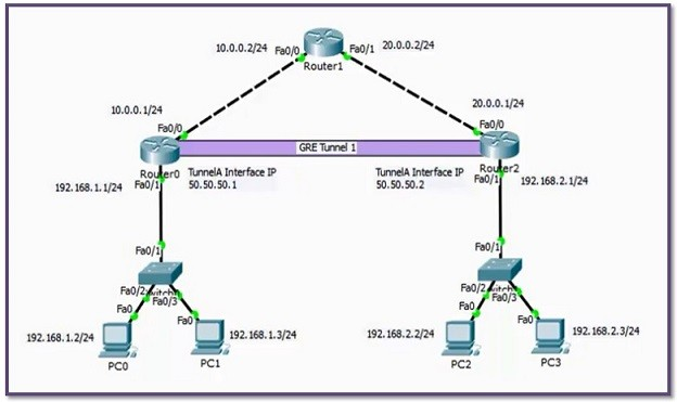 3 Steps GRE Tunnel Configuration with Cisco Packet Tracer ⋆