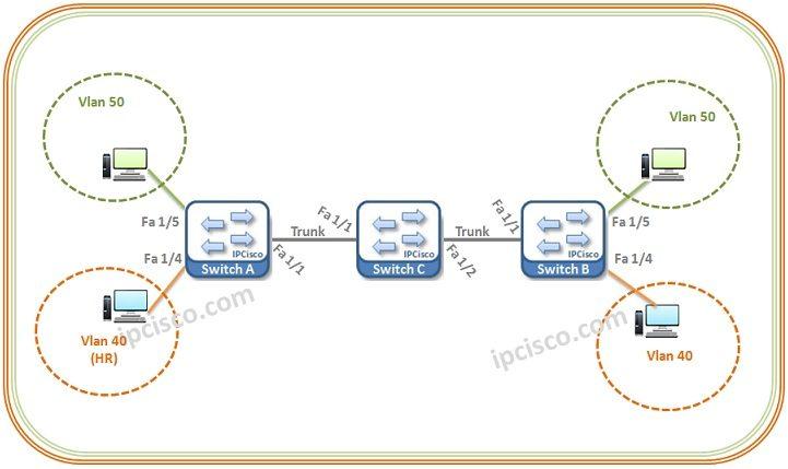 cisco-gvrp-configuration