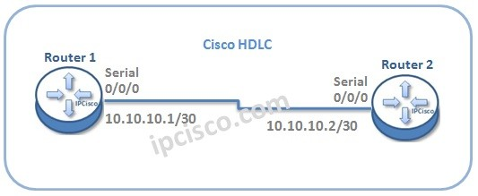 cisco-hdlc-configuration