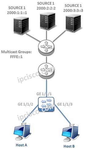 cisco-mld-configuration