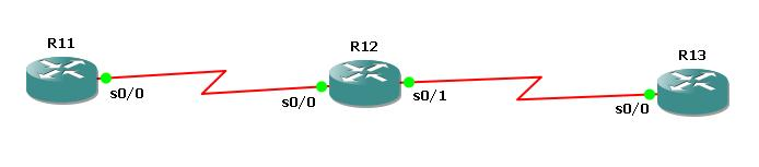 cisco-static-routing-example