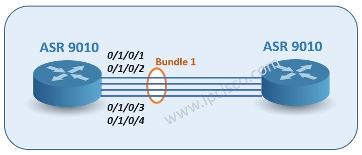cisco-xr-bundle-topology-ipcisco