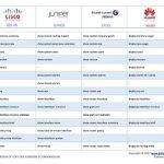CLI Commands Cheat Sheets ⋆ Cisco | Juniper | Nokia | Huawei