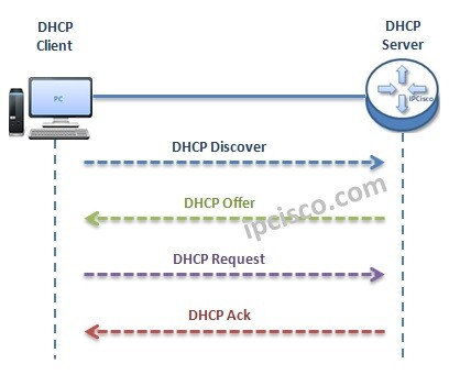 dhcp-ip-allocation-messages