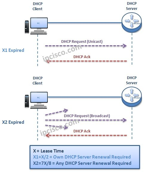 dhcp-lease-time-and-renewal