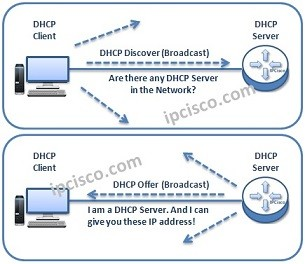 dhcp-messages-and-ip-allocation-