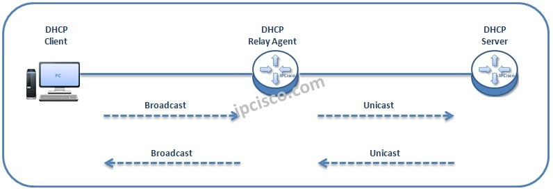 dhcp-relay-agent-messages