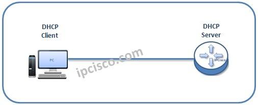 dhcp-server-client