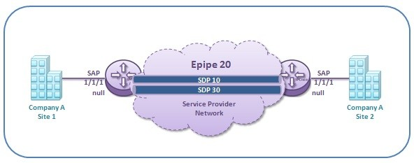 distributed-epipe-configuration