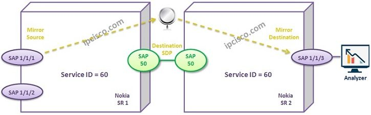 distributed-service-mirroring-example