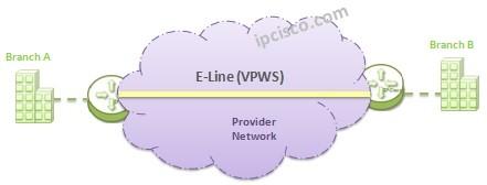 e-line-vpws-topology