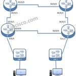 eigrp-for-ipv6-example-topology2