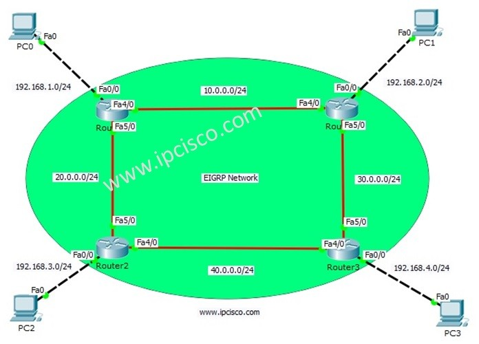 eigrp-packet-tracer-ipcisco