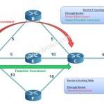 eigrp-successor-feasible-succesor-ipcisco