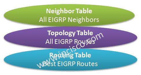 eigrp-table-types-ipcisco