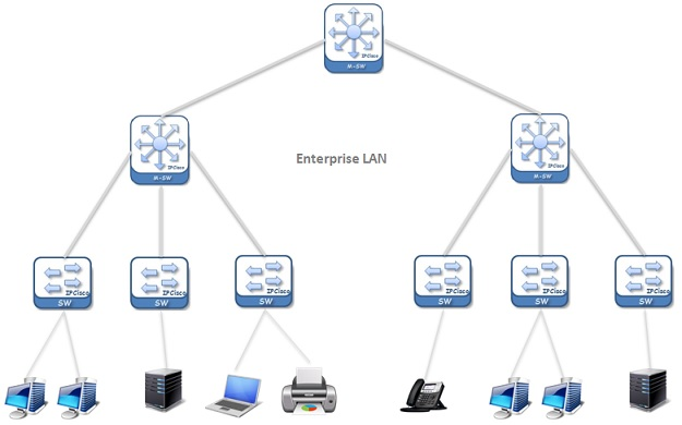 enterprise-lan